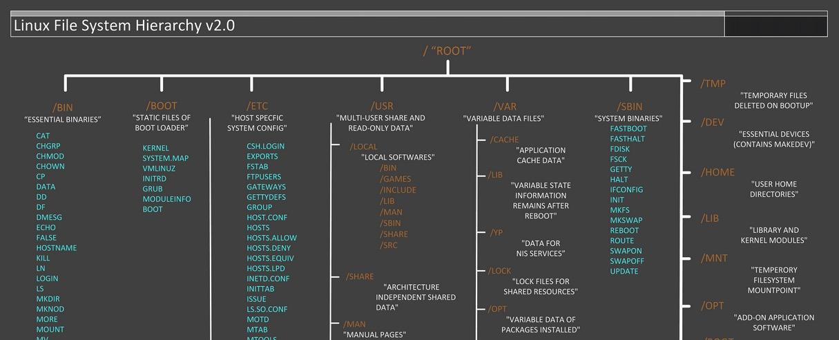 linux-file-system