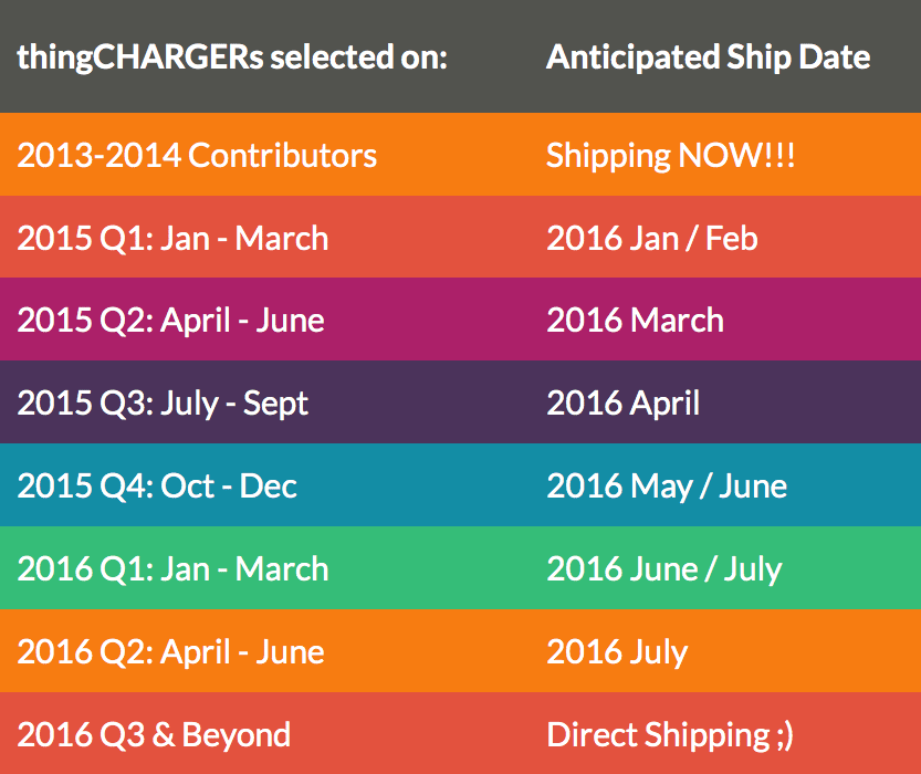 thingcharger-shipping-dates