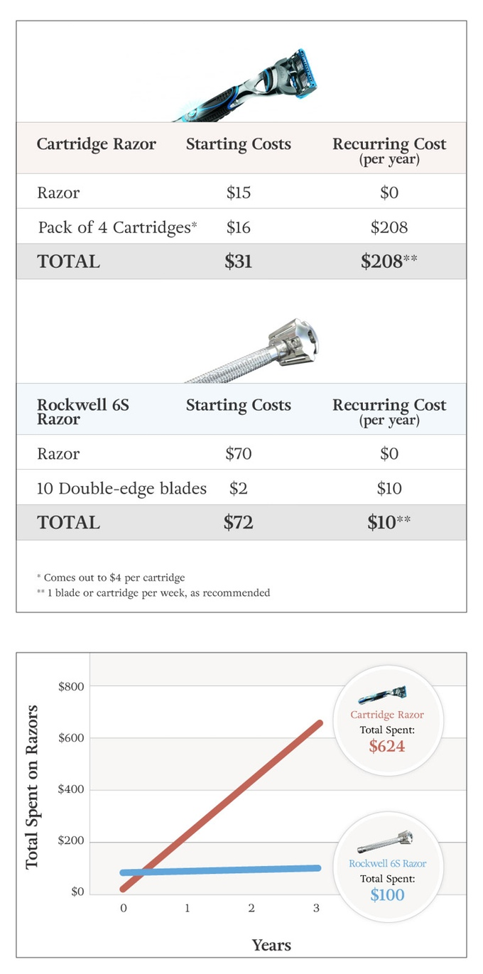 save-money-with-a-rockwell-razor